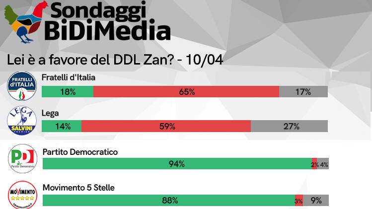 Altro che tema divisivo: solo un italiano su 4 è sfavorevole alla Legge Zan